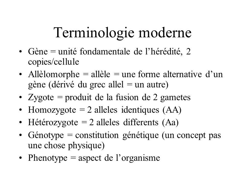 Terminologie moderne Gène = unité fondamentale de lhérédité, 2 copies/cellule Allèlomorphe = allèle = une forme alternative dun gène (dérivé du grec a