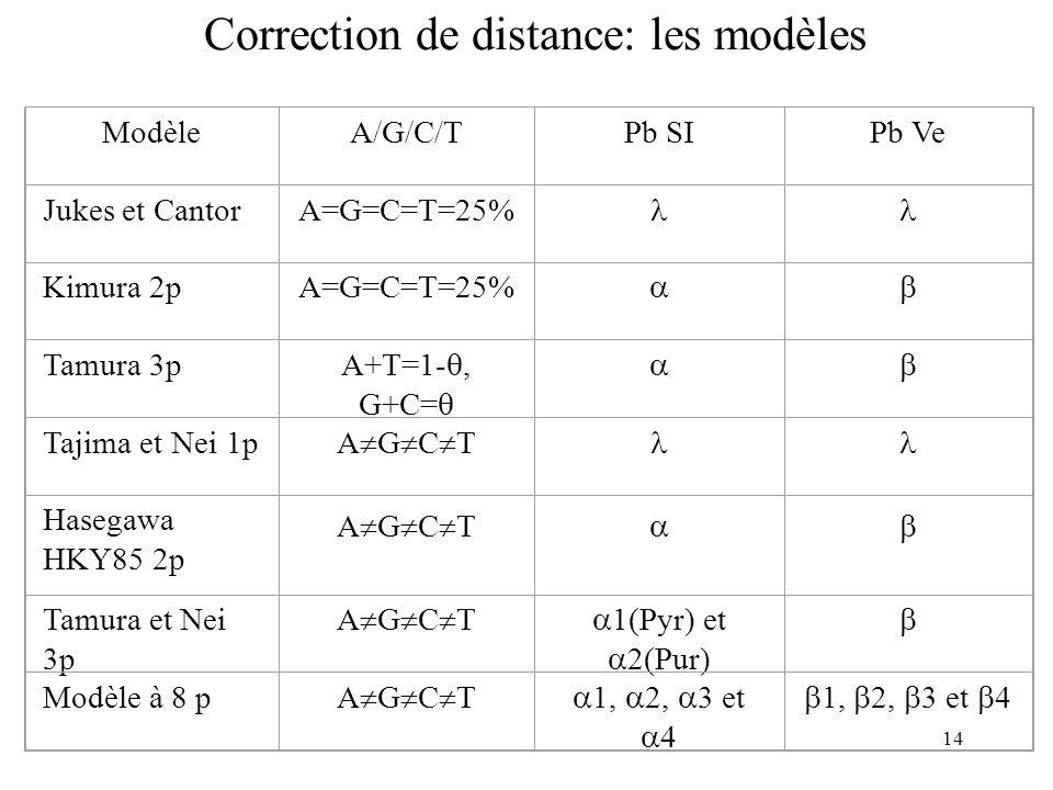 14 Correction de distance: les modèles ModèleA/G/C/TPb SIPb Ve Jukes et CantorA=G=C=T=25% Kimura 2pA=G=C=T=25% Tamura 3p A+T=1-, G+C= Tajima et Nei 1p