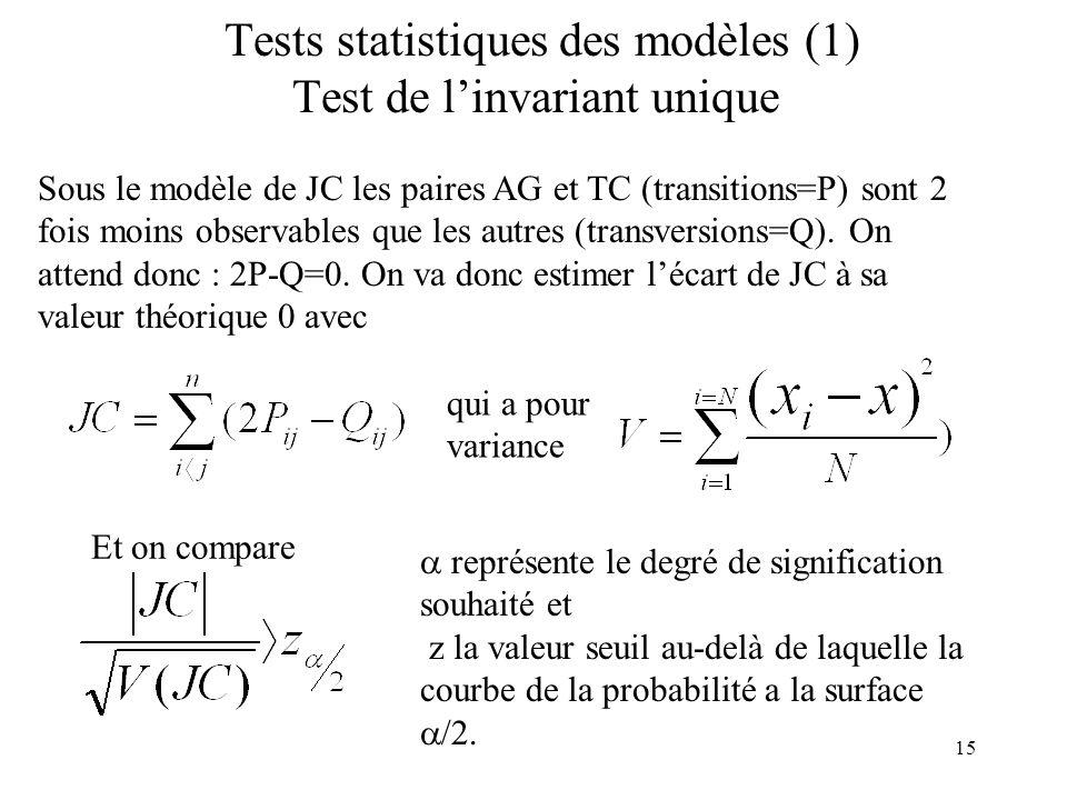 15 Tests statistiques des modèles (1) Test de linvariant unique Sous le modèle de JC les paires AG et TC (transitions=P) sont 2 fois moins observables