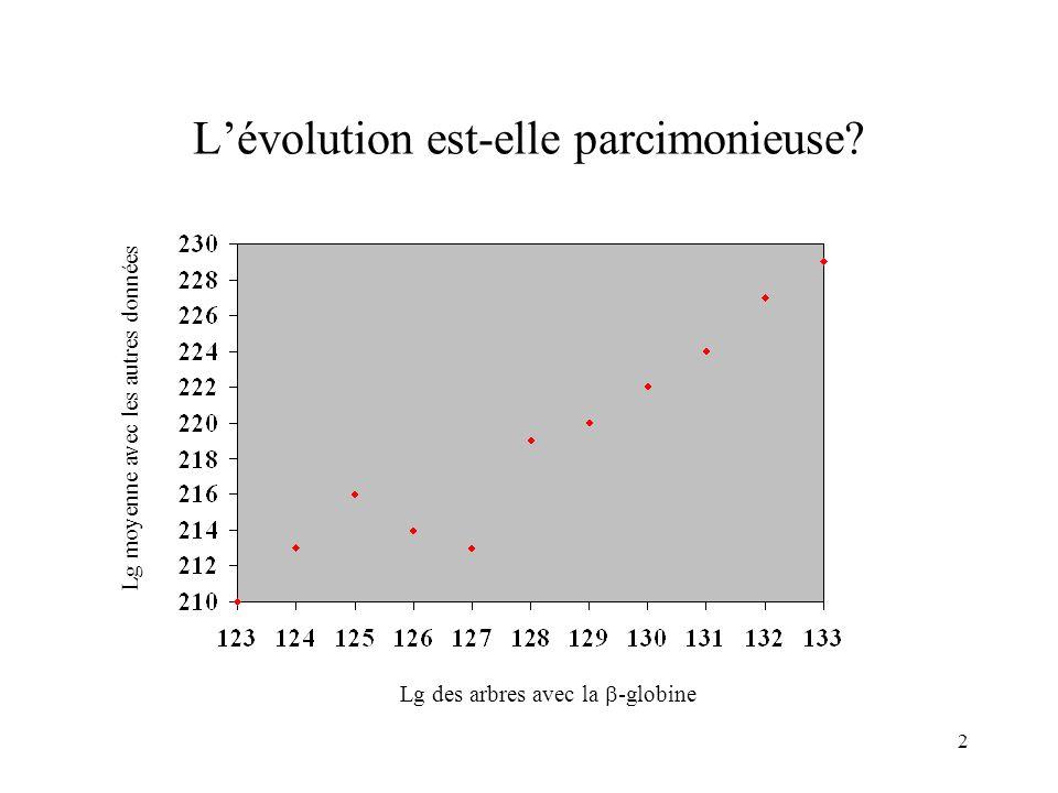 2 Lévolution est-elle parcimonieuse? Lg moyenne avec les autres données Lg des arbres avec la -globine