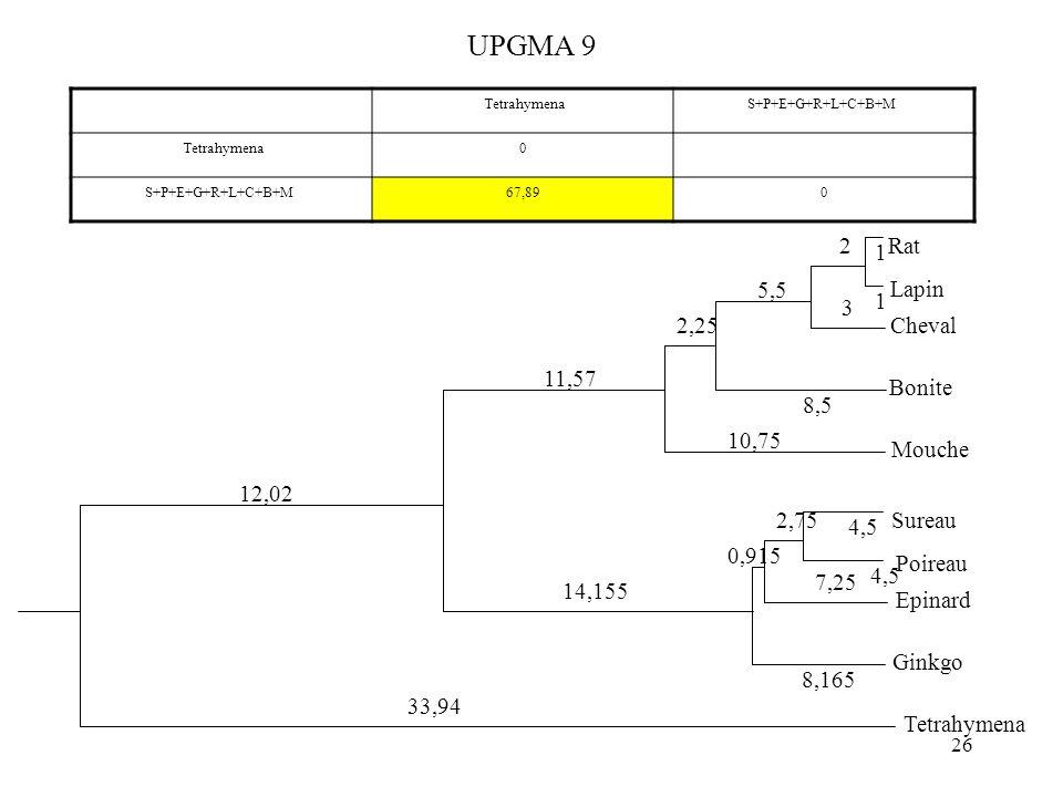 26 UPGMA 9 TetrahymenaS+P+E+G+R+L+C+B+M Tetrahymena0 S+P+E+G+R+L+C+B+M67,890 4,5 Sureau Poireau 4,5 Epinard 2,75 7,25 Ginkgo 0,915 8,165 Rat Lapin 1 1