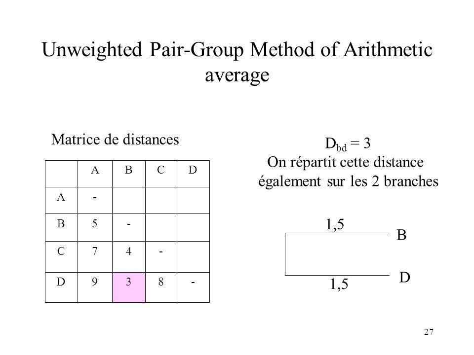 27 Unweighted Pair-Group Method of Arithmetic average - D 839D - C 4 - B 7 5 - A C B A Matrice de distances D bd = 3 On répartit cette distance égalem