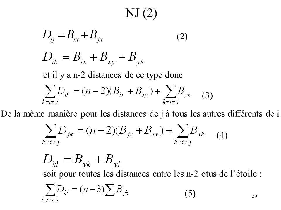 29 NJ (2) De la même manière pour les distances de j à tous les autres différents de i et il y a n-2 distances de ce type donc soit pour toutes les di
