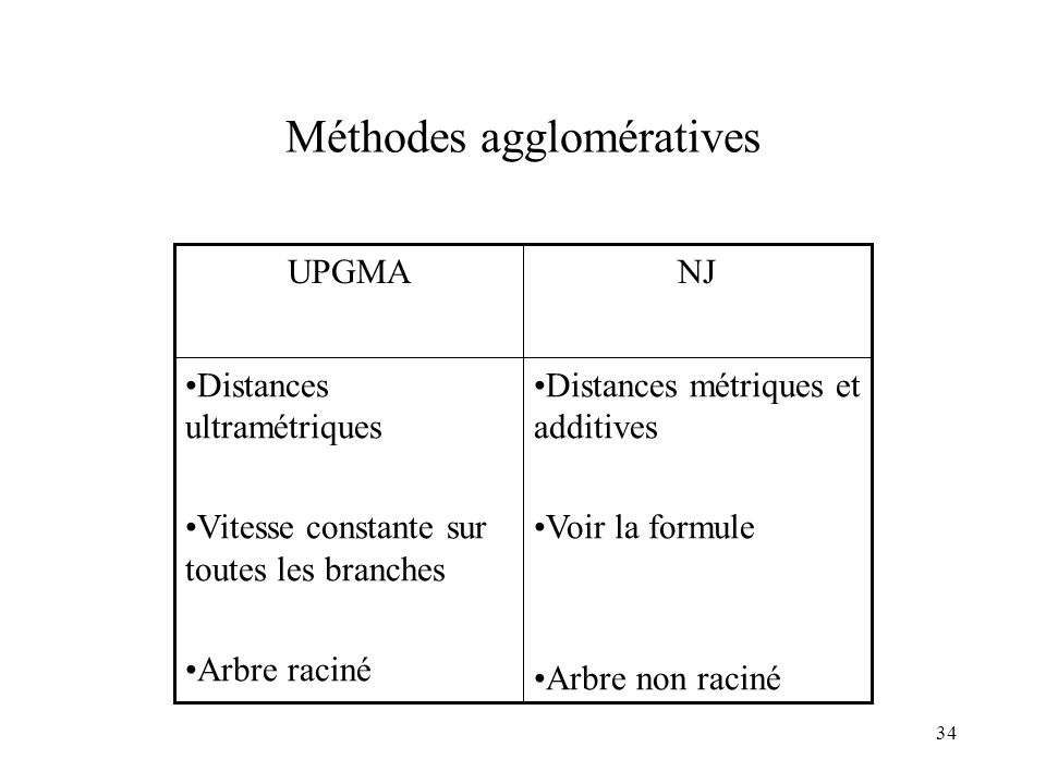 34 Méthodes agglomératives Distances métriques et additives Voir la formule Arbre non raciné Distances ultramétriques Vitesse constante sur toutes les