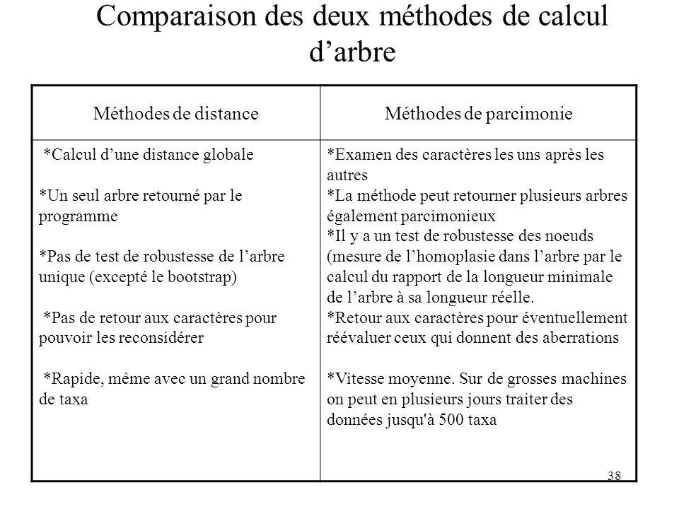 38 Comparaison des deux méthodes de calcul darbre Méthodes de distanceMéthodes de parcimonie *Calcul dune distance globale *Un seul arbre retourné par