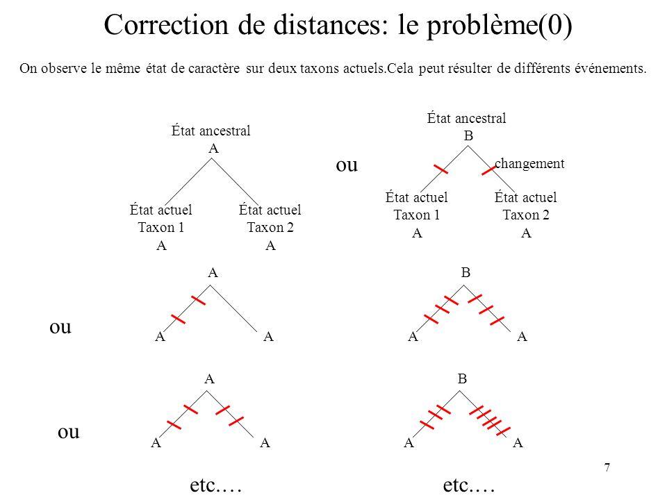 8 Correction de distances (1) Avec K= nb de sites observés 2 éléments influent sur létat actuel observé État A ou B de lancêtre commun : A Pb=f, B pb=1-f Probabilité de changement visible entre lancêtre et lactuel (1- )* (1-f)*(1- )* f*(1- )* A et B (1- )* f*(1- )* (1-f)*(1- )* B et A (1-f)*(1- ) 2 +(f)* 2 (1-f)*(1- ) 2 (f)* 2 B et B f*(1- ) 2 +(1-f)* 2 (1-f)* 2 f*(1- ) 2 A et A Probabilité de lobservation État de lancêtre k : B, Pb 1-f État de lancêtre k : A, Pb f États de i et j ij Ancêtre k pour chaque position