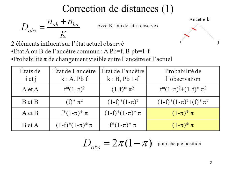 8 Correction de distances (1) Avec K= nb de sites observés 2 éléments influent sur létat actuel observé État A ou B de lancêtre commun : A Pb=f, B pb=