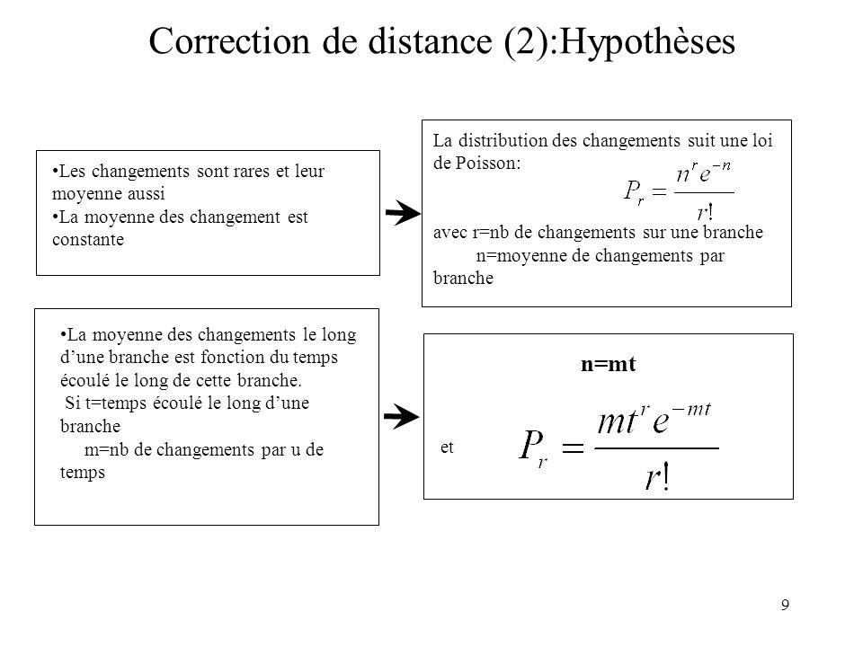 10 Correction de distance (3) Quand verra-t-on une différence entre lancêtre et le taxon actuel (évaluation de Si le nombre réel de changements est impair: r = 1,3,5,7,… 22 20 mt eeee e !r 1,, impairr r mt e 2!5!3!1 : 531 xx eexxx quesaitonor 7531 PPPP