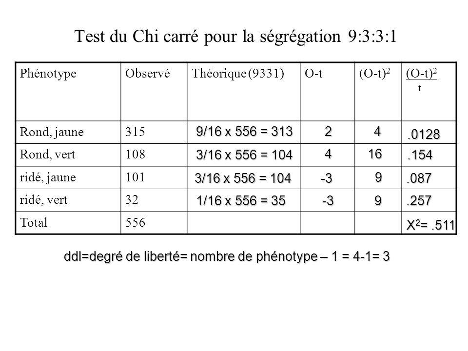 Test du Chi carré pour la ségrégation 9:3:3:1 PhénotypeObservéThéorique (9331)O-t(O-t) 2 t Rond, jaune315 Rond, vert108 ridé, jaune101 ridé, vert32 To