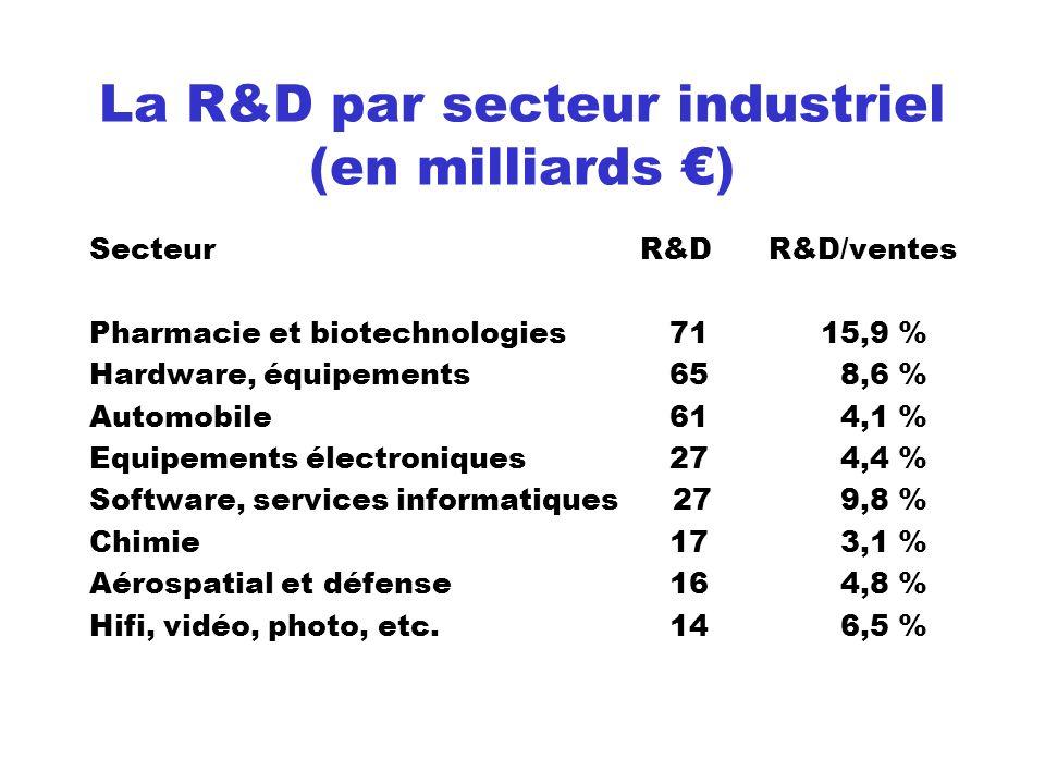 La R&D par secteur industriel (en milliards ) Secteur R&D R&D/ventes Pharmacie et biotechnologies 7115,9 % Hardware, équipements 65 8,6 % Automobile 6