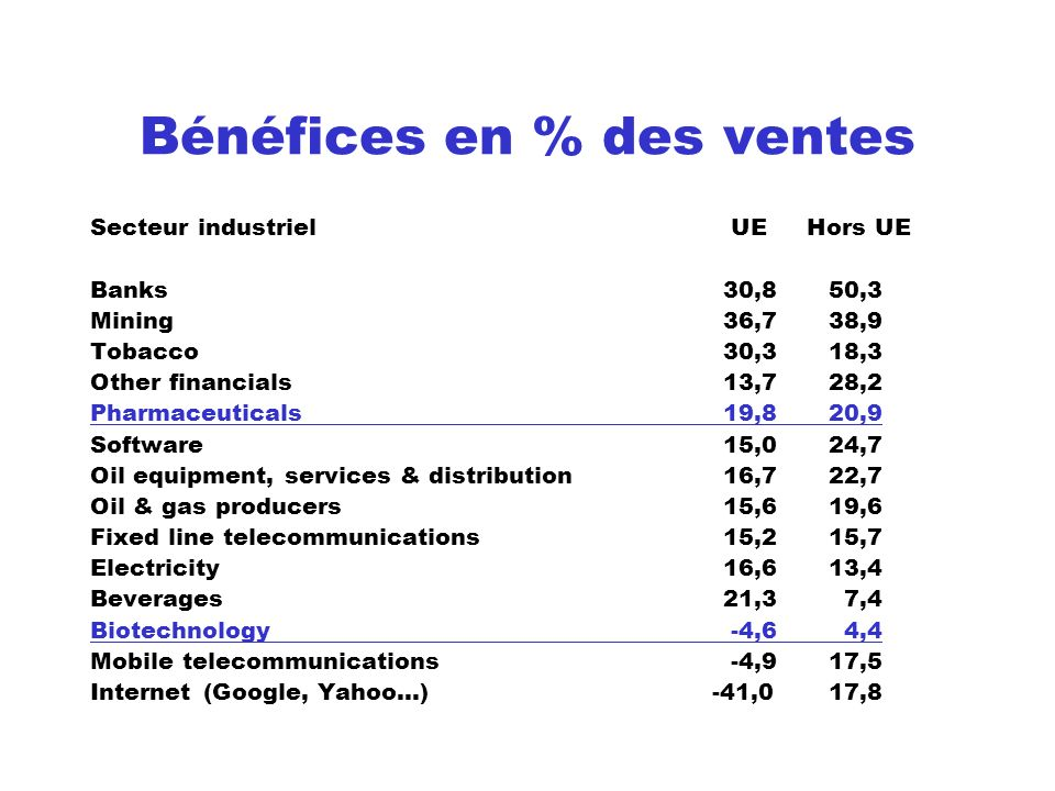 Bénéfices en % des ventes Secteur industriel UE Hors UE Banks30,850,3 Mining36,738,9 Tobacco30,318,3 Other financials13,728,2 Pharmaceuticals19,820,9