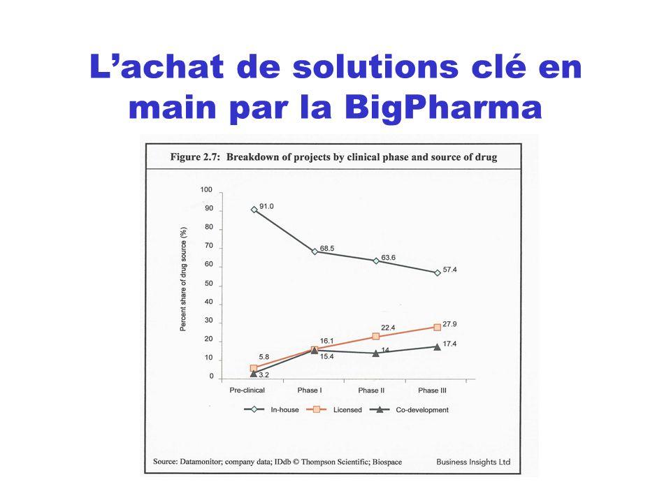 Lachat de solutions clé en main par la BigPharma