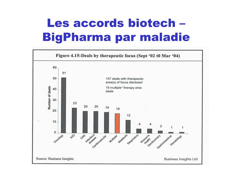 Les accords biotech – BigPharma par maladie
