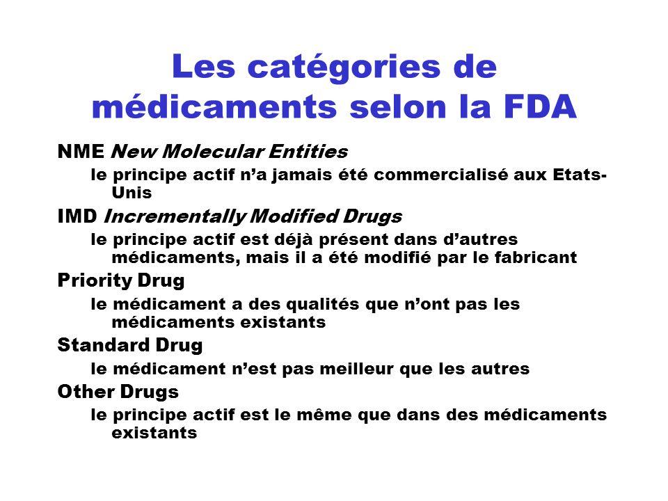 Les catégories de médicaments selon la FDA NME New Molecular Entities le principe actif na jamais été commercialisé aux Etats- Unis IMD Incrementally
