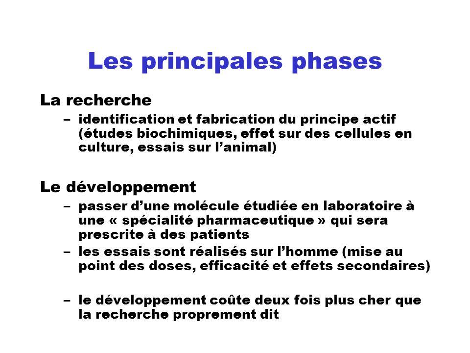 Les principales phases La recherche –identification et fabrication du principe actif (études biochimiques, effet sur des cellules en culture, essais s