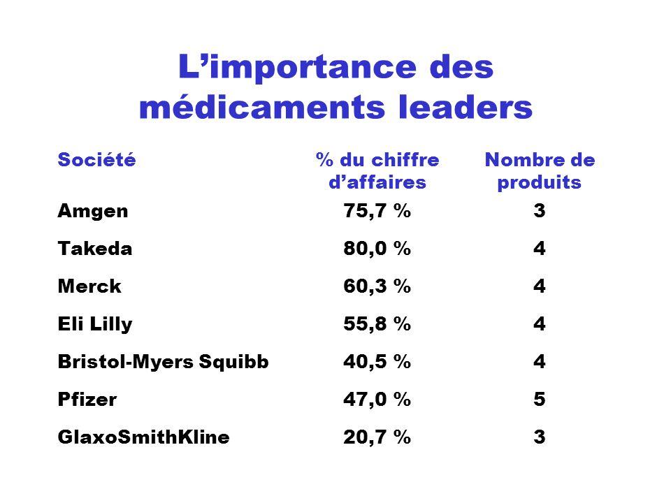 Limportance des médicaments leaders Société% du chiffre daffaires Nombre de produits Amgen75,7 %3 Takeda80,0 %4 Merck60,3 %4 Eli Lilly55,8 %4 Bristol-
