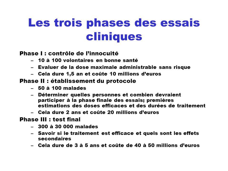 Les trois phases des essais cliniques Phase I : contrôle de linnocuité –10 à 100 volontaires en bonne santé –Evaluer de la dose maximale administrable