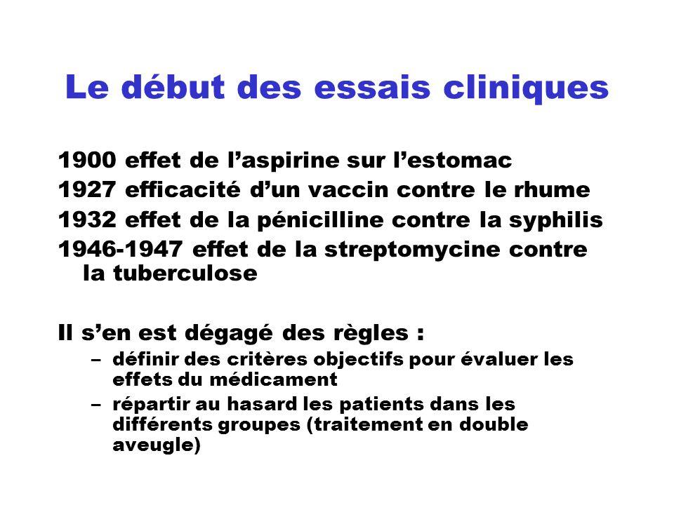 Le début des essais cliniques 1900 effet de laspirine sur lestomac 1927 efficacité dun vaccin contre le rhume 1932 effet de la pénicilline contre la s