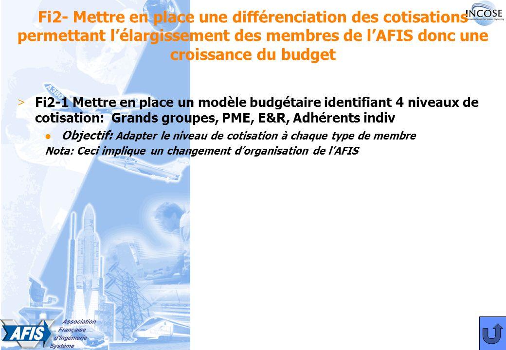 Fi2- Mettre en place une différenciation des cotisations permettant lélargissement des membres de lAFIS donc une croissance du budget > Fi2-1 Mettre en place un modèle budgétaire identifiant 4 niveaux de cotisation: Grands groupes, PME, E&R, Adhérents indiv l Objectif: Adapter le niveau de cotisation à chaque type de membre Nota: Ceci implique un changement dorganisation de lAFIS