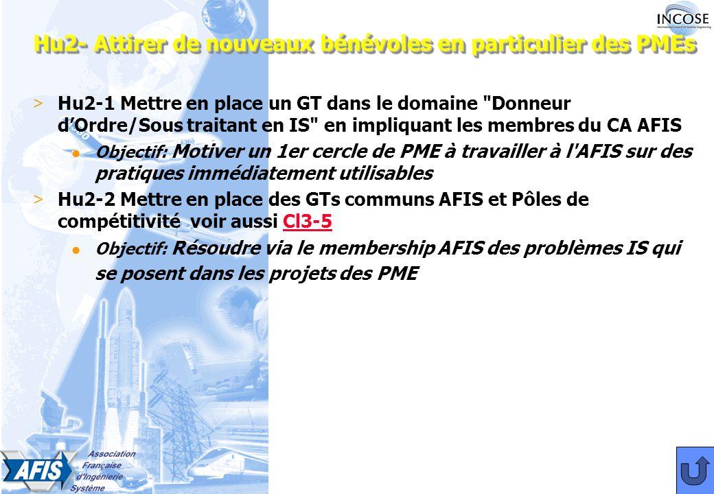 Hu2- Attirer de nouveaux bénévoles en particulier des PMEs > Hu2-1 Mettre en place un GT dans le domaine Donneur dOrdre/Sous traitant en IS en impliquant les membres du CA AFIS l Objectif: Motiver un 1er cercle de PME à travailler à l AFIS sur des pratiques immédiatement utilisables > Hu2-2 Mettre en place des GTs communs AFIS et Pôles de compétitivité voir aussi Cl3-5Cl3-5 l Objectif: Résoudre via le membership AFIS des problèmes IS qui se posent dans les projets des PME