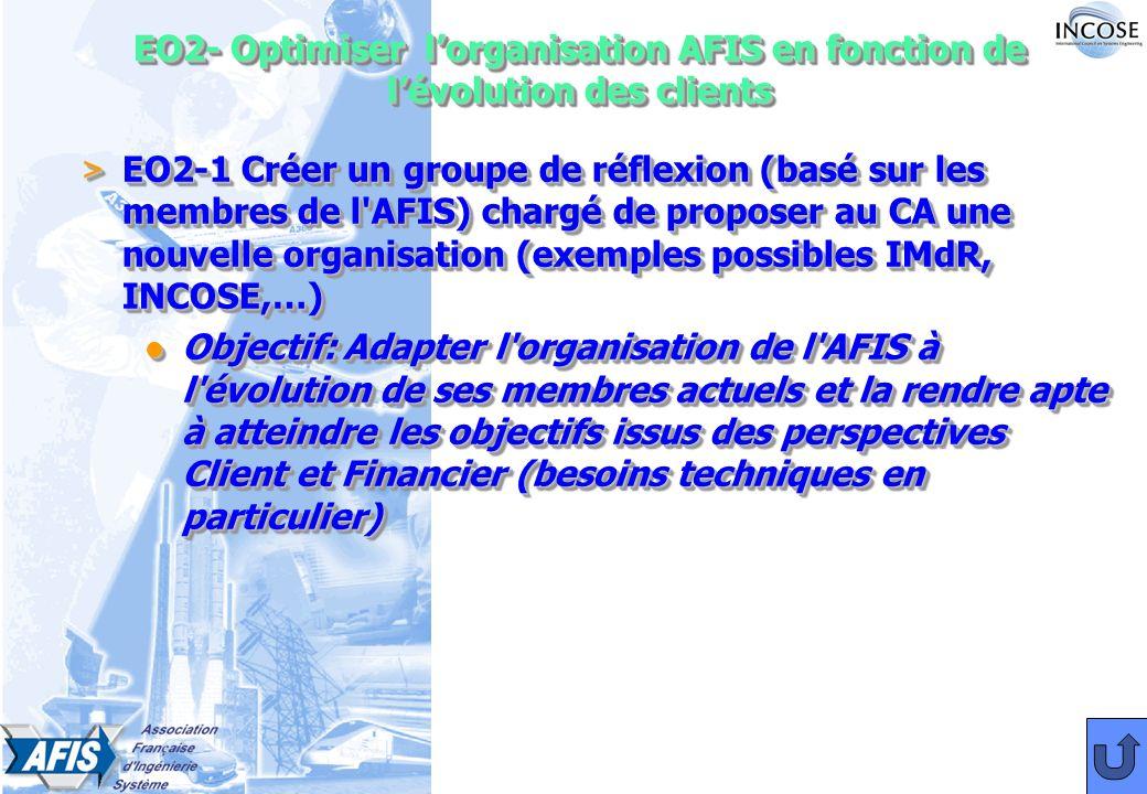 EO2- Optimiser lorganisation AFIS en fonction de lévolution des clients > EO2-1 Créer un groupe de réflexion (basé sur les membres de l AFIS) chargé de proposer au CA une nouvelle organisation (exemples possibles IMdR, INCOSE,…) l Objectif:Adapter l organisation de l AFIS à l évolution de ses membres actuels et la rendre apte à atteindre les objectifs issus des perspectives Client et Financier (besoins techniques en particulier) l Objectif: Adapter l organisation de l AFIS à l évolution de ses membres actuels et la rendre apte à atteindre les objectifs issus des perspectives Client et Financier (besoins techniques en particulier) > EO2-1 Créer un groupe de réflexion (basé sur les membres de l AFIS) chargé de proposer au CA une nouvelle organisation (exemples possibles IMdR, INCOSE,…) l Objectif:Adapter l organisation de l AFIS à l évolution de ses membres actuels et la rendre apte à atteindre les objectifs issus des perspectives Client et Financier (besoins techniques en particulier) l Objectif: Adapter l organisation de l AFIS à l évolution de ses membres actuels et la rendre apte à atteindre les objectifs issus des perspectives Client et Financier (besoins techniques en particulier)