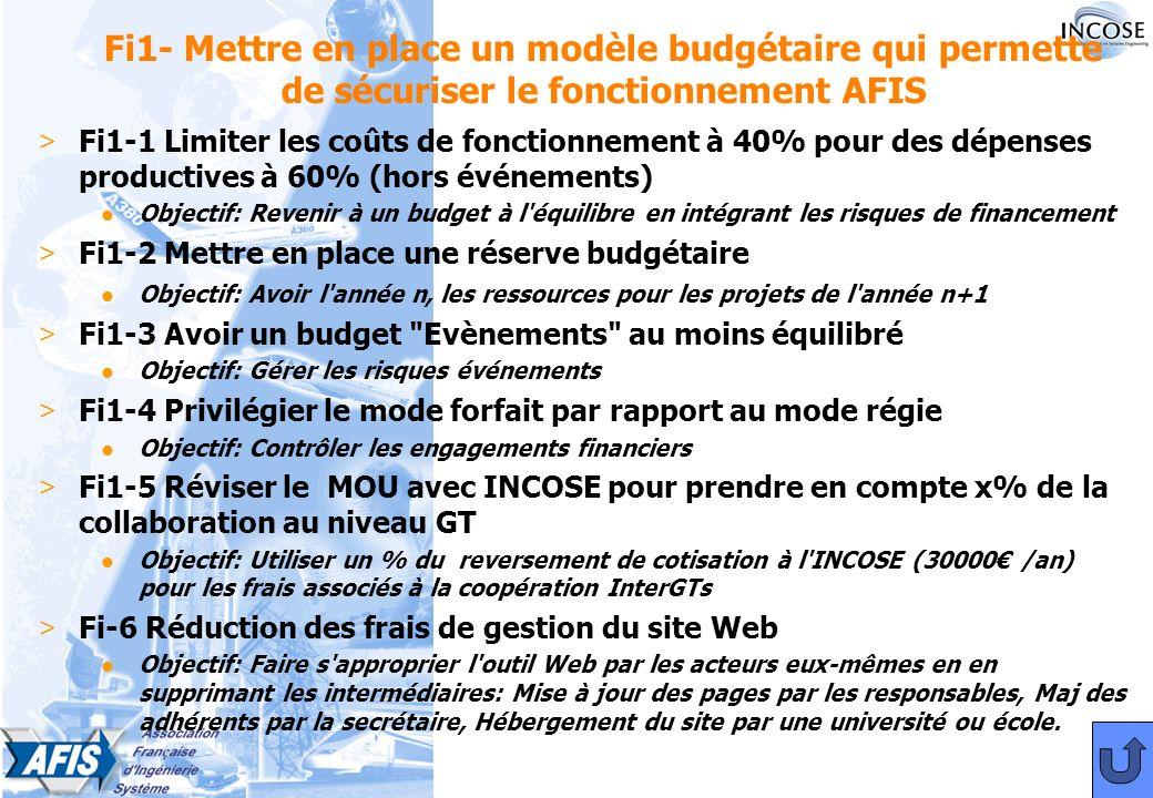 Fi1- Mettre en place un modèle budgétaire qui permette de sécuriser le fonctionnement AFIS > Fi1-1 Limiter les coûts de fonctionnement à 40% pour des dépenses productives à 60% (hors événements) l Objectif: Revenir à un budget à l équilibre en intégrant les risques de financement > Fi1-2 Mettre en place une réserve budgétaire l Objectif: Avoir l année n, les ressources pour les projets de l année n+1 > Fi1-3 Avoir un budget Evènements au moins équilibré l Objectif: Gérer les risques événements > Fi1-4 Privilégier le mode forfait par rapport au mode régie l Objectif: Contrôler les engagements financiers > Fi1-5 Réviser le MOU avec INCOSE pour prendre en compte x% de la collaboration au niveau GT l Objectif: Utiliser un % du reversement de cotisation à l INCOSE (30000 /an) pour les frais associés à la coopération InterGTs > Fi-6 Réduction des frais de gestion du site Web l Objectif: Faire s approprier l outil Web par les acteurs eux-mêmes en en supprimant les intermédiaires: Mise à jour des pages par les responsables, Maj des adhérents par la secrétaire, Hébergement du site par une université ou école.