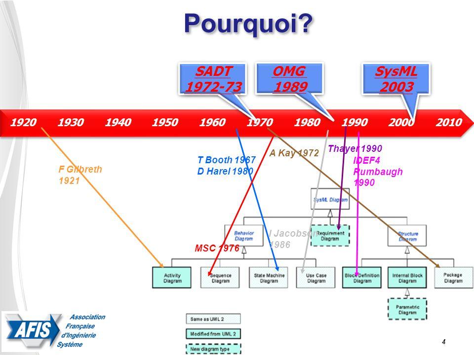 5 Programme 8:30 - 9:15 Inscriptions, Accueil, Café 09:15 - 9:30 Présentation de la Journée, Michel Galinier, Chargé de Mission Journées thématiques AFIS 09:30 - 10:00 Mise en Place d un processus SysML-CS basé sur la norme ISO15288, Agusti Canals et Alain Roussel, C-S 10:00 - 10:30 Impact de la modélisation SysML sur l étude de sécurité, Maxime Cailloux et Fabien Belmonte, ALSTOM Transport 10 :30 - 11 :00 Pause 11:00 - 11:30 De la modélisation système à la simulation métier : SysML et le pré- dimensionnement dans des projets « Mécatronique », Françoise Caron EIRIS, Olivia Penas et Faïda M HENNI Supméca Paris 11:30 - 12:00 SysML: langage de spécification en ingénierie système ?, Hervé Panetto, Gérard Morel, Dragos Dobre (Nancy-Université) 12 :00 - 13 :30 Déjeuner 13:30 - 14:00 Les architectes systèmes ont-ils les moyens de soffrir le luxe de SySML .