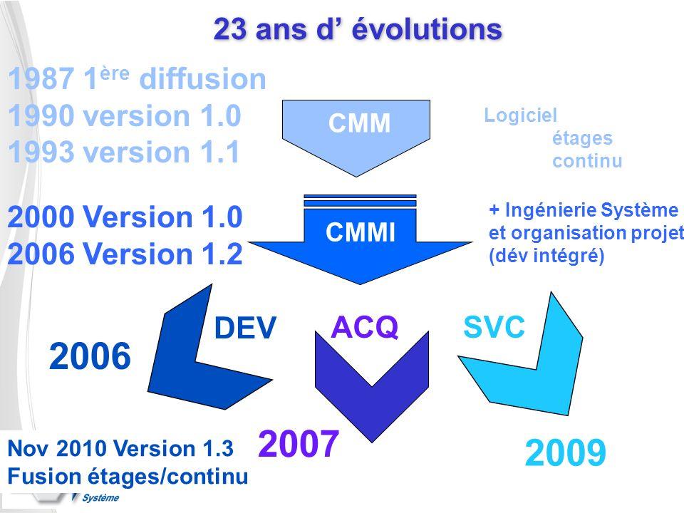 23 ans d évolutions CMMI CMM 1987 1 ère diffusion 1990 version 1.0 1993 version 1.1 2000 Version 1.0 2006 Version 1.2 Logiciel étages continu DEV 2006