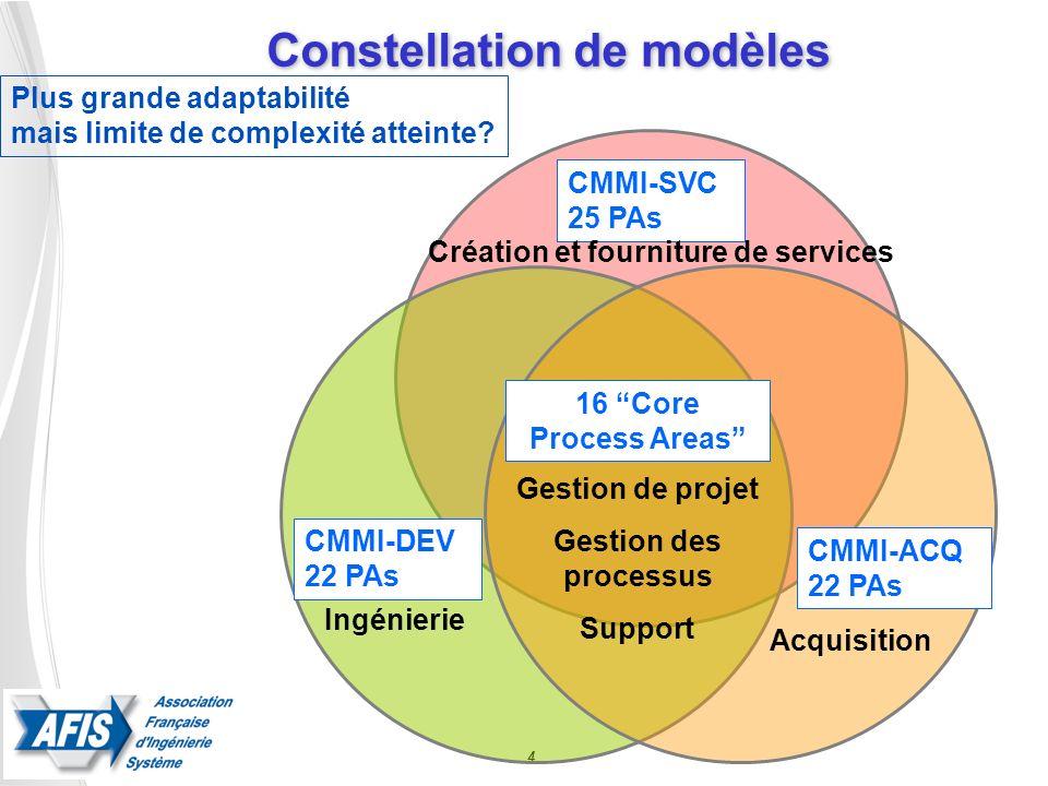 Constellation de modèles 4 16 Core Process Areas CMMI-DEV 22 PAs CMMI-SVC 25 PAs CMMI-ACQ 22 PAs Gestion de projet Gestion des processus Support Ingén