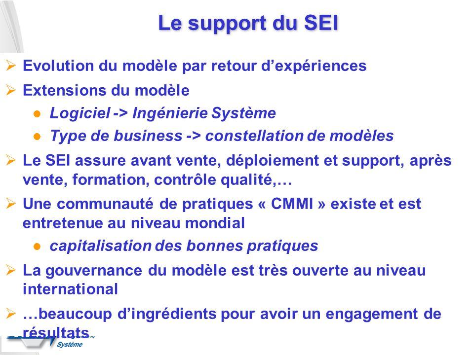 Le support du SEI Evolution du modèle par retour dexpériences Extensions du modèle l Logiciel -> Ingénierie Système l Type de business -> constellatio