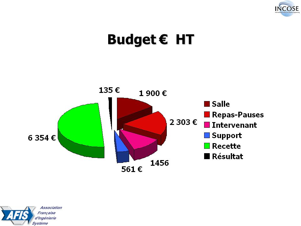 Budget HT