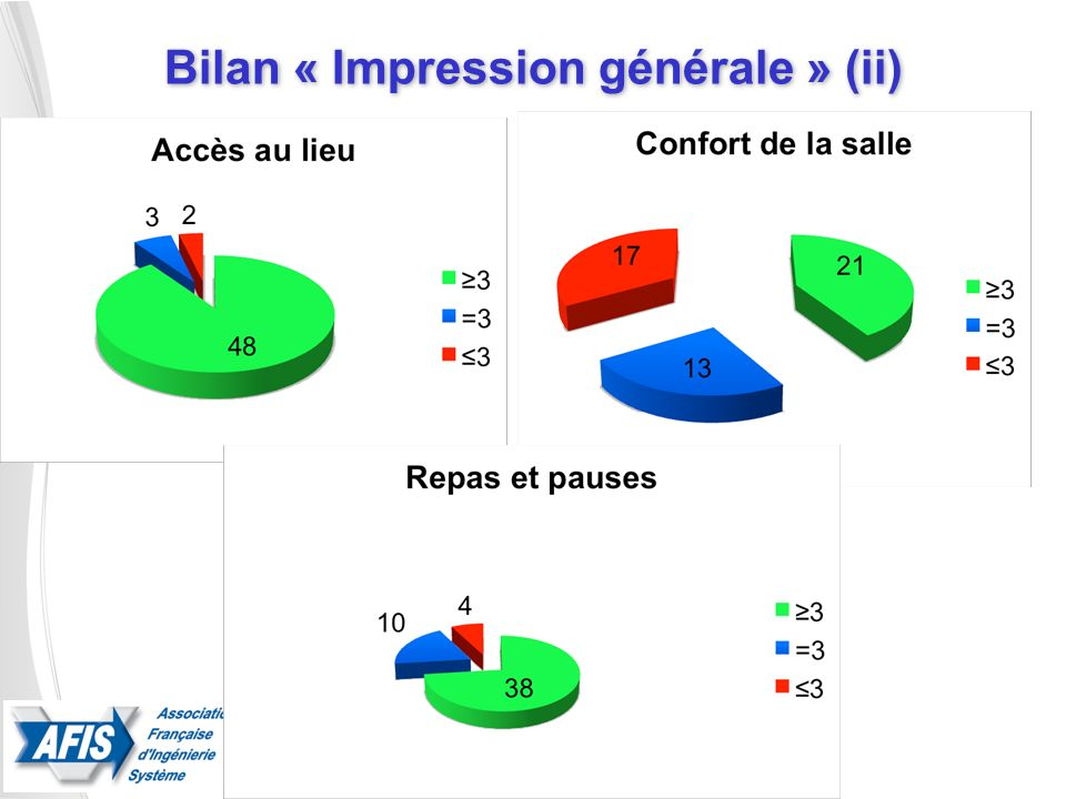 Bilan « Impression générale » (ii)