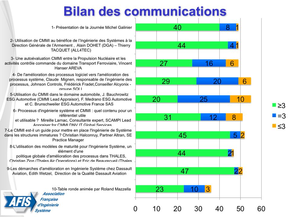 Bilan des communications