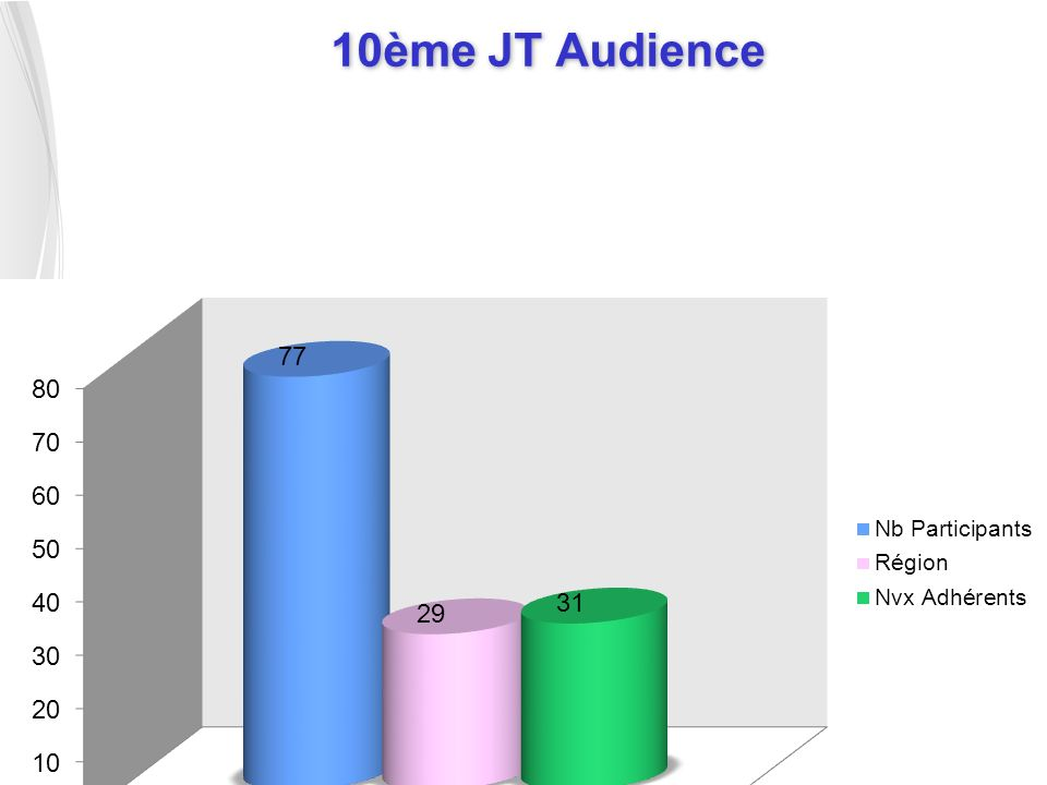 10ème JT Audience 3