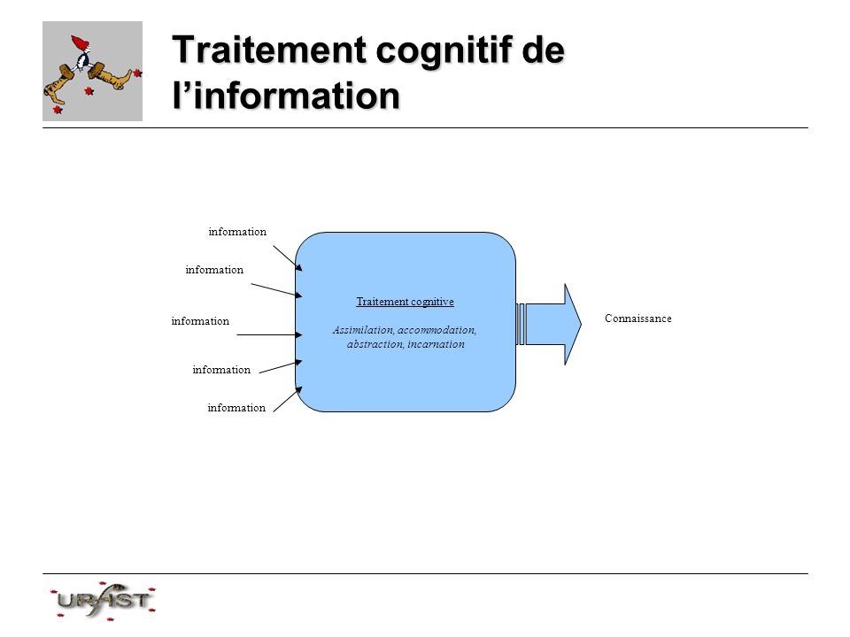 Traitement cognitif de linformation Traitement cognitive Assimilation, accommodation, abstraction, incarnation information Connaissance