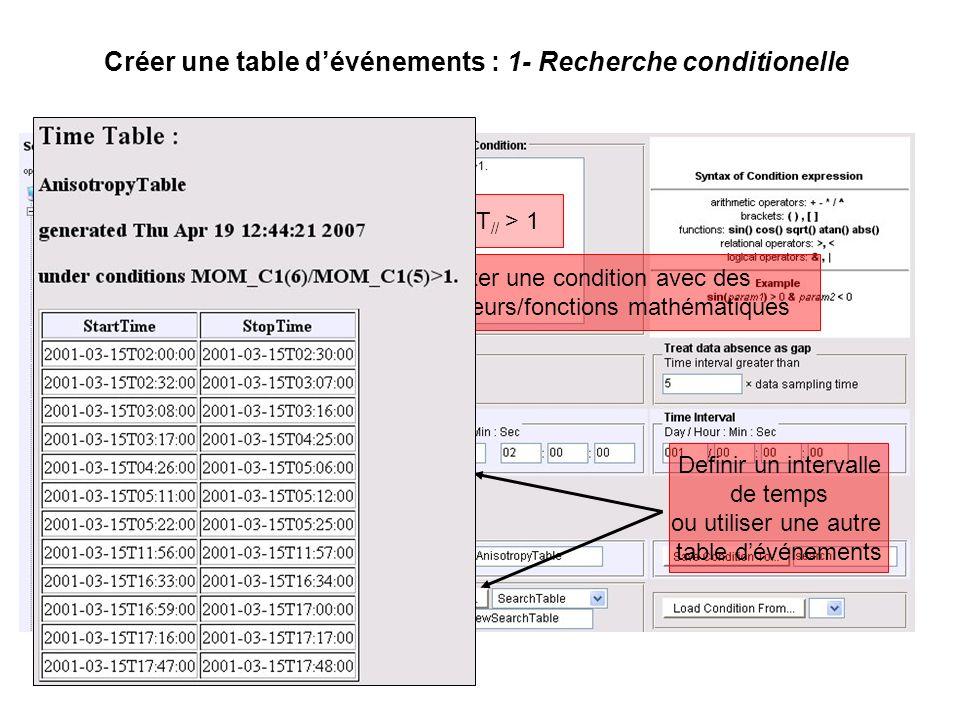 Créer une table dévénements : 1- Recherche conditionelle Editer une condition avec des opérateurs/fonctions mathématiques clics T /T // > 1 Definir un intervalle de temps ou utiliser une autre table dévénements