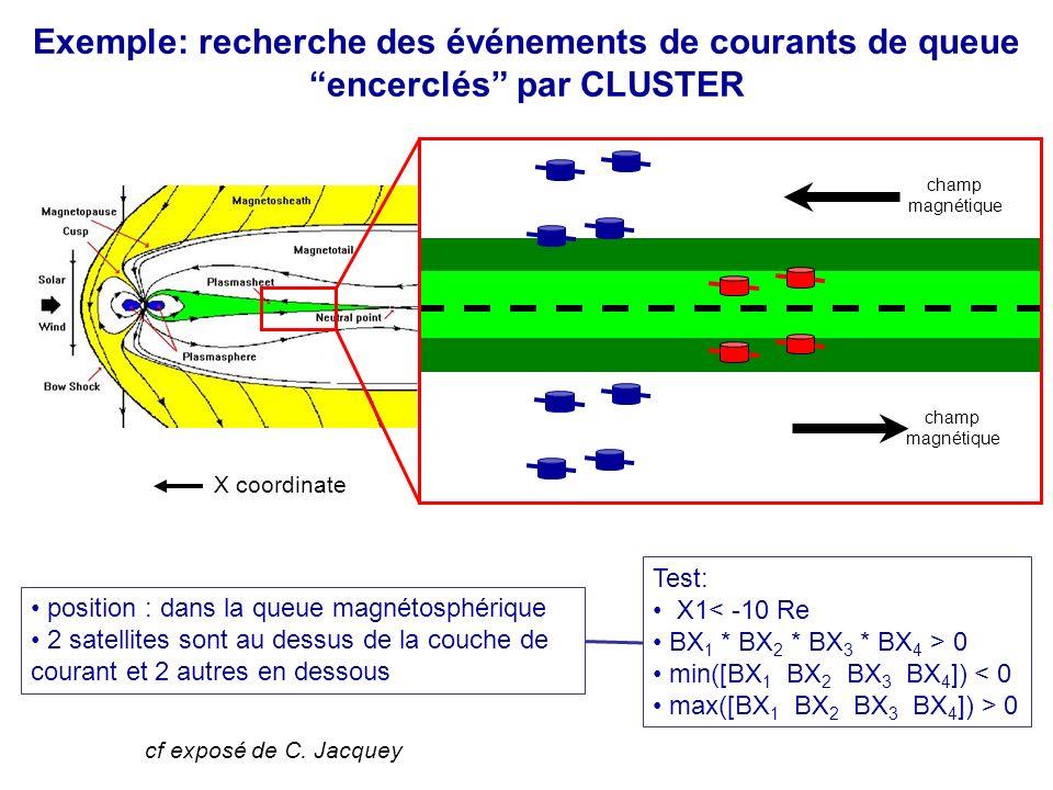 Exemple: recherche des événements de courants de queue encerclés par CLUSTER Test: X1< -10 Re BX 1 * BX 2 * BX 3 * BX 4 > 0 min([BX 1 BX 2 BX 3 BX 4 ]) < 0 max([BX 1 BX 2 BX 3 BX 4 ]) > 0 position : dans la queue magnétosphérique 2 satellites sont au dessus de la couche de courant et 2 autres en dessous champ magnétique champ magnétique X coordinate cf exposé de C.
