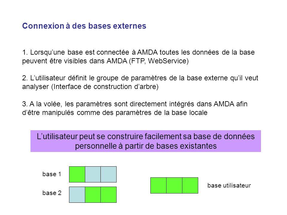 Connexion à des bases externes 1. Lorsquune base est connectée à AMDA toutes les données de la base peuvent être visibles dans AMDA (FTP, WebService)