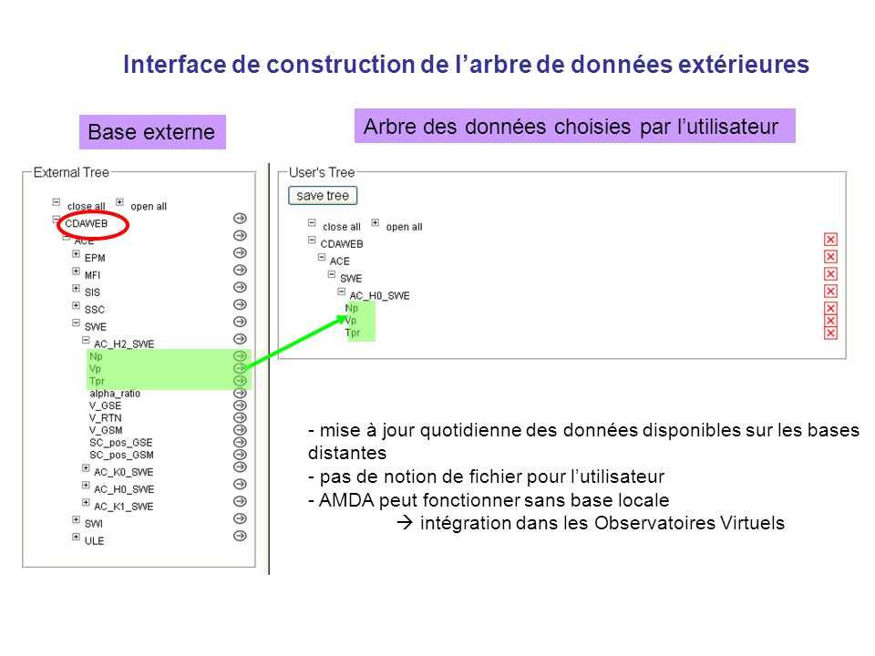Interface de construction de larbre de données extérieures Base externe Arbre des données choisies par lutilisateur - mise à jour quotidienne des données disponibles sur les bases distantes - pas de notion de fichier pour lutilisateur - AMDA peut fonctionner sans base locale intégration dans les Observatoires Virtuels