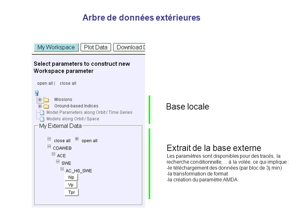 Arbre de données extérieures Base locale Extrait de la base externe Les paramètres sont disponibles pour des tracés, la recherche conditionnelle,...