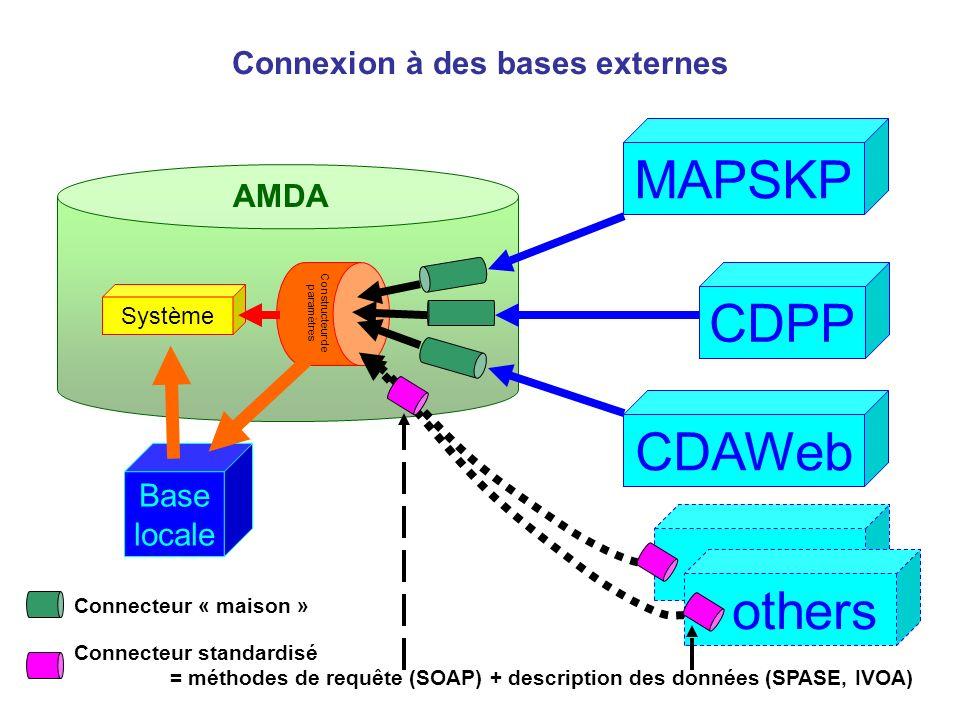 Base locale AMDA Système Constructeur de paramètres CDAWeb CDPP MAPSKP Connexion à des bases externes Connecteur standardisé = méthodes de requête (SOAP) + description des données (SPASE, IVOA) Connecteur « maison » others