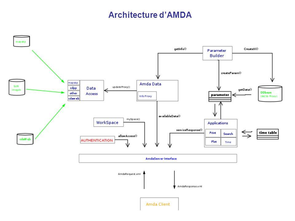 Architecture dAMDA