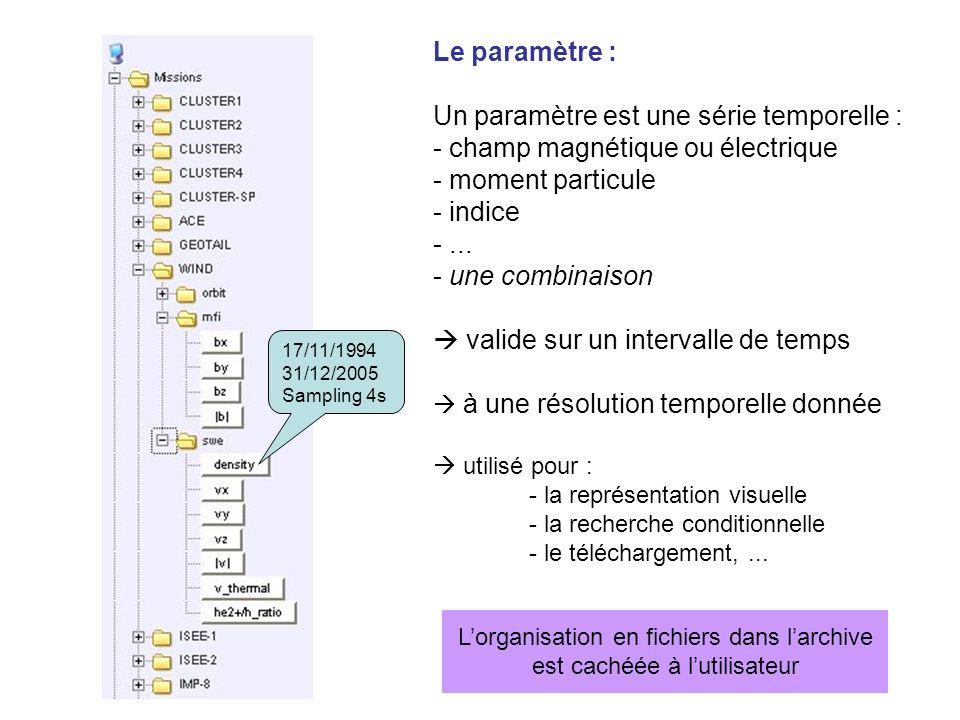 Le paramètre : Un paramètre est une série temporelle : - champ magnétique ou électrique - moment particule - indice -... - une combinaison valide sur