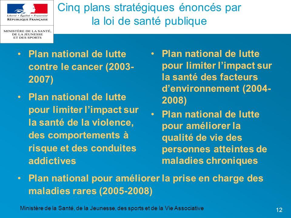 Ministère de la Santé, de la Jeunesse, des sports et de la Vie Associative 12 Cinq plans stratégiques énoncés par la loi de santé publique Plan nation