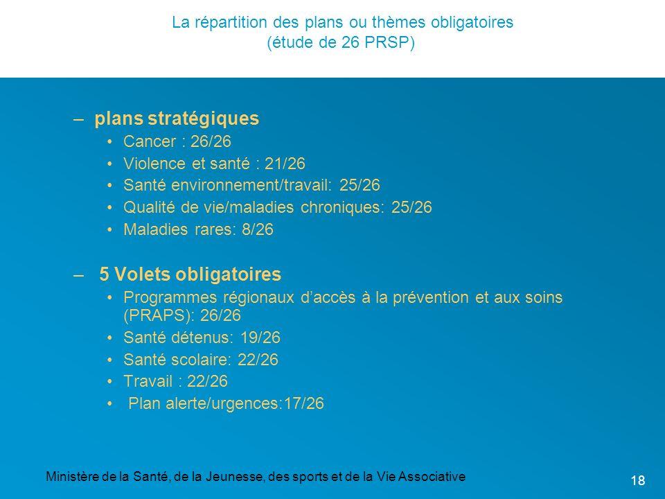 Ministère de la Santé, de la Jeunesse, des sports et de la Vie Associative 18 La répartition des plans ou thèmes obligatoires (étude de 26 PRSP) –plan