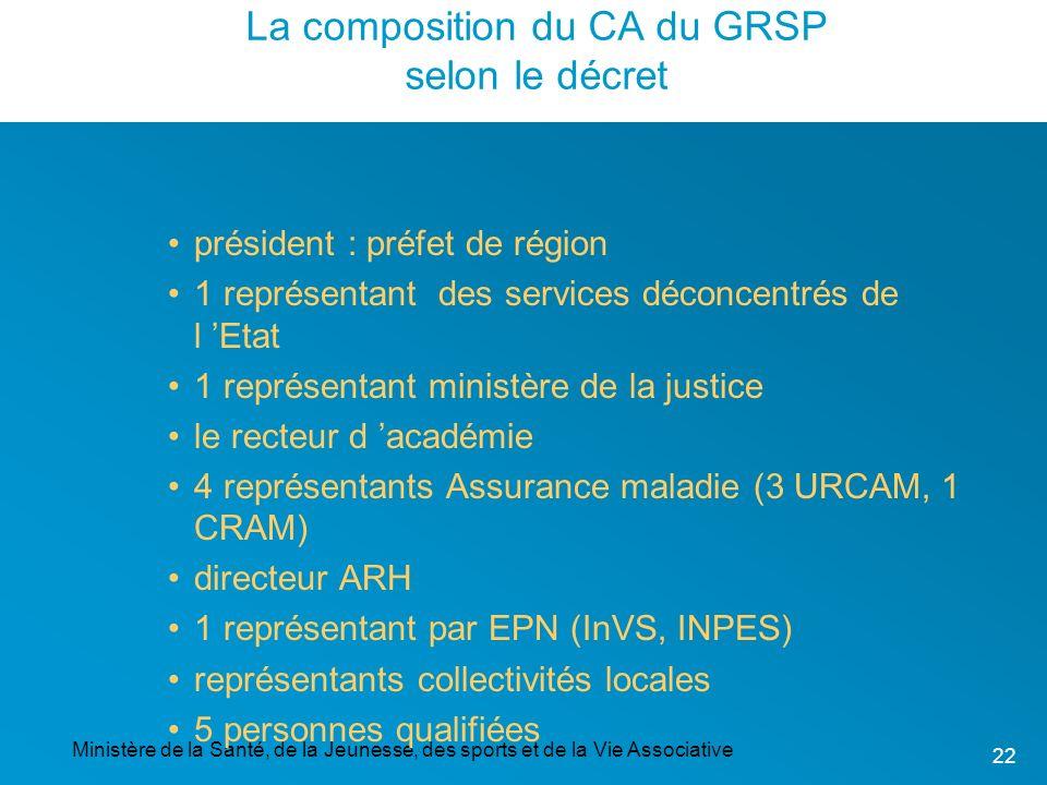 Ministère de la Santé, de la Jeunesse, des sports et de la Vie Associative 22 La composition du CA du GRSP selon le décret président : préfet de régio