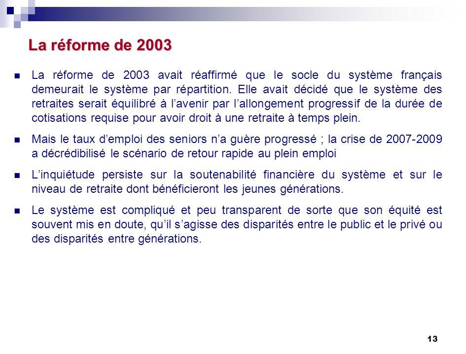 13 La réforme de 2003 La réforme de 2003 La réforme de 2003 avait réaffirmé que le socle du système français demeurait le système par répartition.