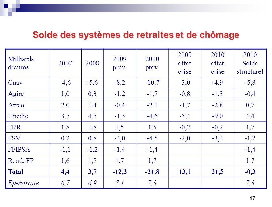 17 Solde des systèmes de retraites et de chômage Milliards deuros 20072008 2009 prév.