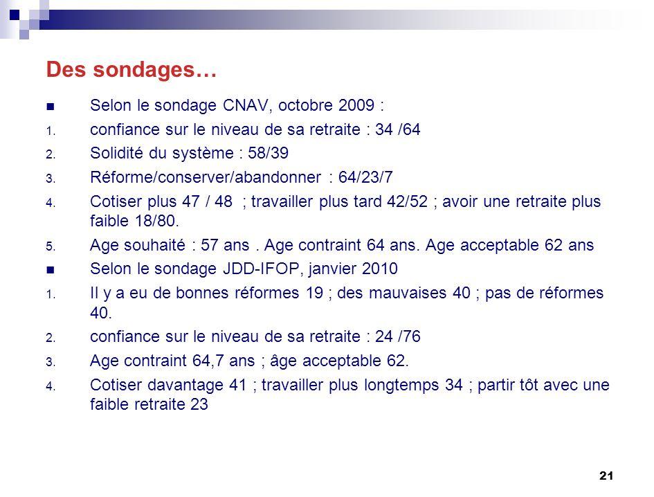 21 Des sondages… Selon le sondage CNAV, octobre 2009 : 1.