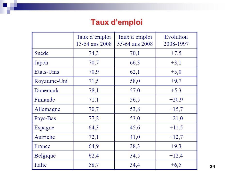 24 Taux demploi 15-64 ans 2008 Taux demploi 55-64 ans 2008 Evolution 2008-1997 Suède74,370,1+7,5 Japon70,766,3+3,1 Etats-Unis70,962,1+5,0 Royaume-Uni71,558,0+9,7 Danemark78,157,0+5,3 Finlande71,156,5+20,9 Allemagne70,753,8+15,7 Pays-Bas77,253,0+21,0 Espagne64,345,6+11,5 Autriche72,141,0+12,7 France64,938,3+9,3 Belgique62,434,5+12,4 Italie58,734,4+6,5